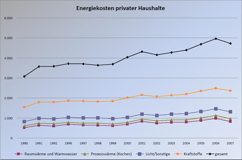Entwicklung von energiepreisen und preisindizes vom for Hausbau forum