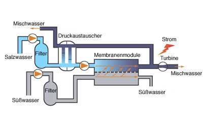 Osmosekraftwerk Norwegen