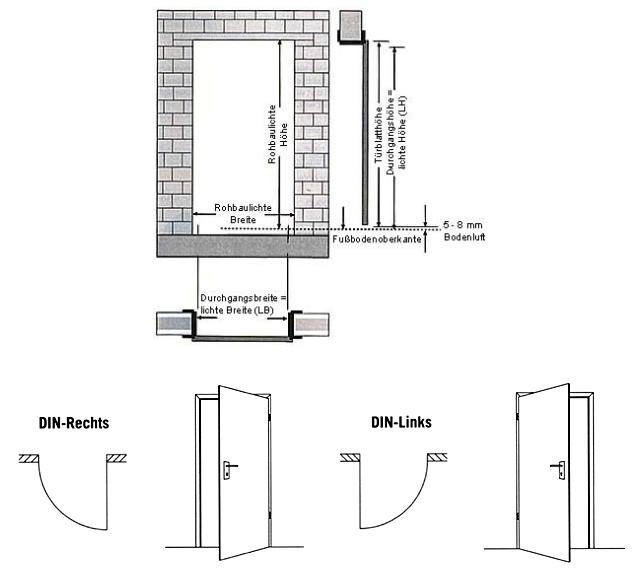 Innentüren rohbaumaße  Innentür - Abmessungen nach DIN